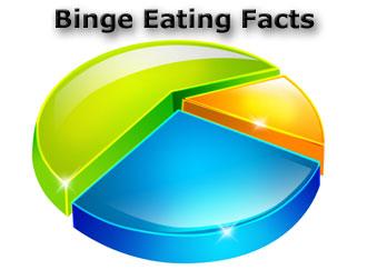 binge eating facts pic